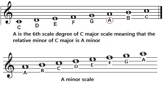 a-minor-scale