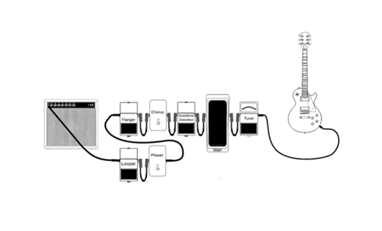 Your Signal Chain