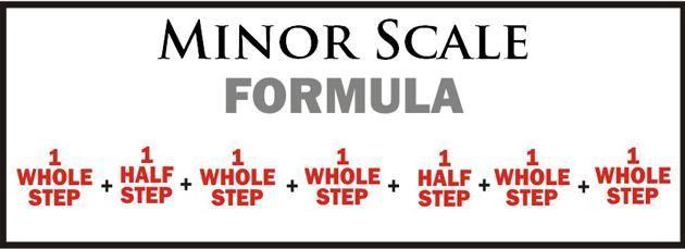 minor-scale-formula-1