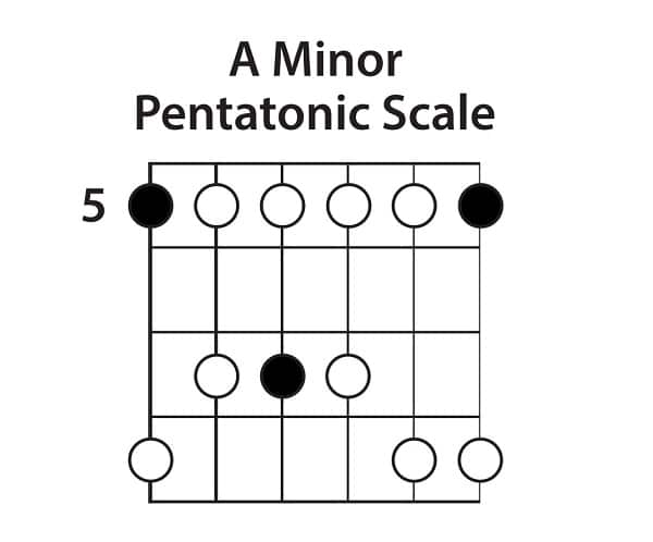 the Minor Pentatonic